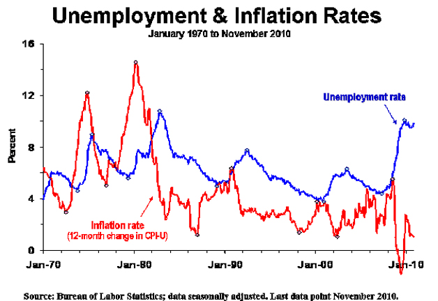 The Inflation-Unemployment Texas Two-Step | Concerned Women for ...