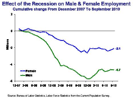 RecessionEmploymentGraph2.jpg